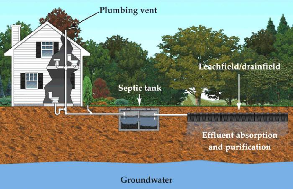 how-can-you-unclog-a-drain-if-you-have-a-septic-system